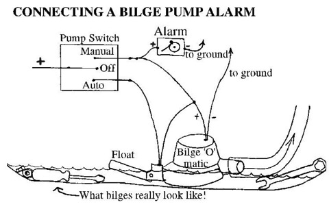 Bilge Alarm Sailing Blog Technical Hints and Tips Sailing